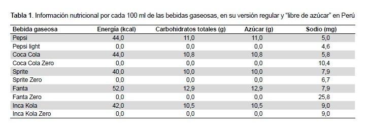 información sobre el sodio en la dieta para la diabetes